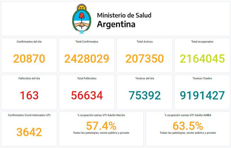 Record de casos en Argentina.