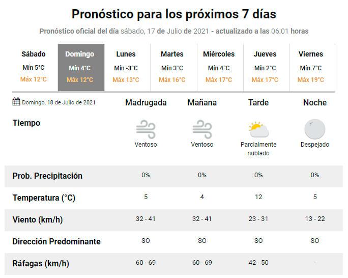 El tiempo en Cañuelas para el domingo 18 de julio