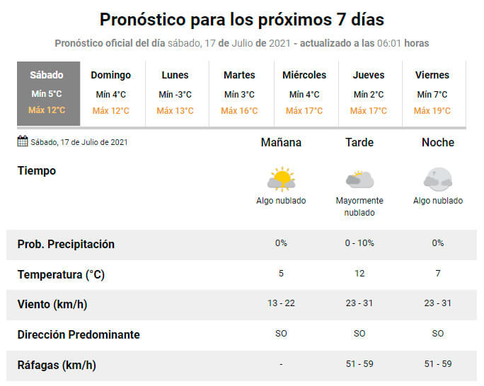 El tiempo en Cañuelas para el sábado 17 de julio